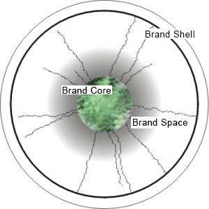 Brand Core, Brand Space, Brand Shell